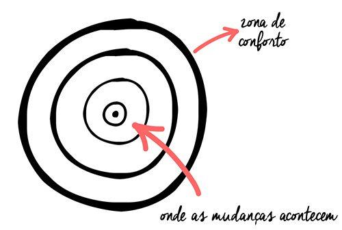 FELIZ-COM-A-VIDA_zona-de-conforto1
